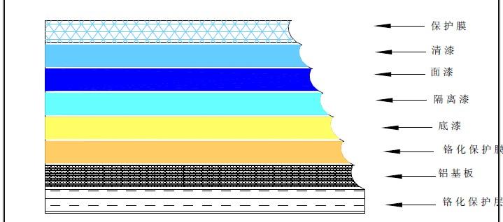 这些工序的作业方式、作业控制的水平对前处理的品质起决定性作用。喷涂铝单板的生产是采用垂直挂件,通过喷涂机械或人工手动喷枪,在静电场中进行垂直方向的喷涂,然后再逐件挂件送入烤炉烤漆,如此反复操作多次形成烤漆涂层。喷涂层均匀与否,与铝单板厂家选用的设备有很大联系。金筑喷涂工艺上选用的设备是日本兰氏公司的当今最先进的设备,采用高压雾化、多点反复喷涂的工艺,提高油漆利用率,减少色差的出现;特别是在喷涂金属色的油漆上,效果尤其明显,从下列图例比较就可以知道。 喷涂工艺常在铝单板上应用,铝塑板、铝蜂窝板应用则较少。铝